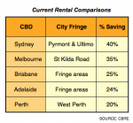 You can expect definite Rental Growth in the city fringe.