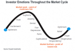 """The """"Emotional Cycle"""" suggests an upturn in activity"""