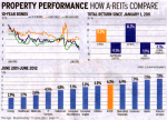 A-REITs are a good gauge to where Commercial Property is heading