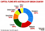 Overseas Property Investors are currently very active